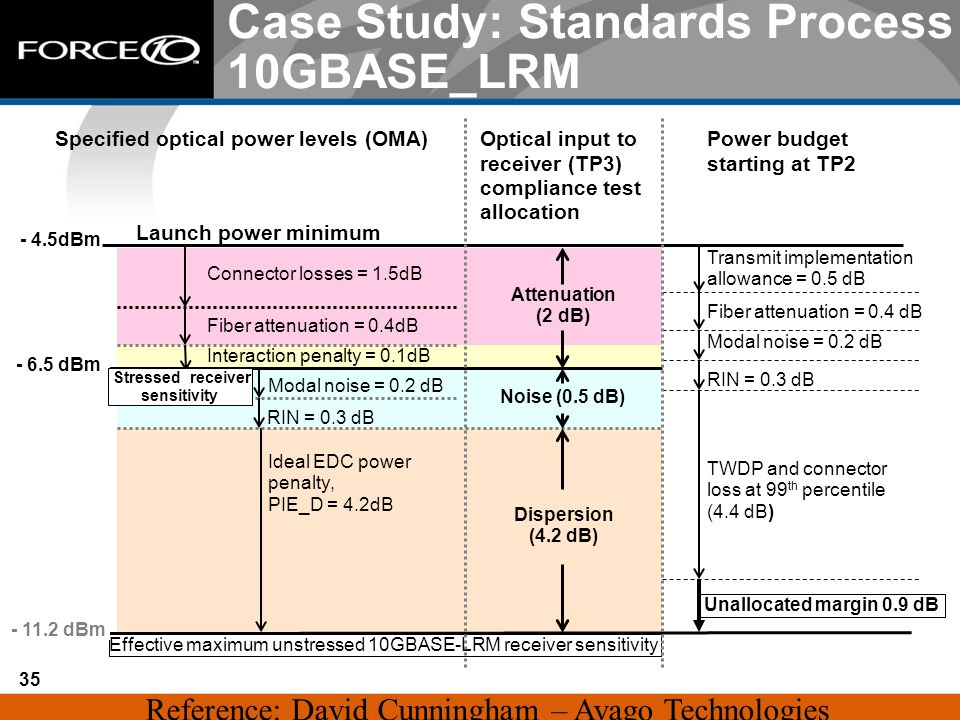 35 Case Study: Standards Process 10GBASE_LRM - 4.5dBm Launch power minimum Connector losses = 1.5dB Fiber attenuation = 0.4dB Power budget starting at