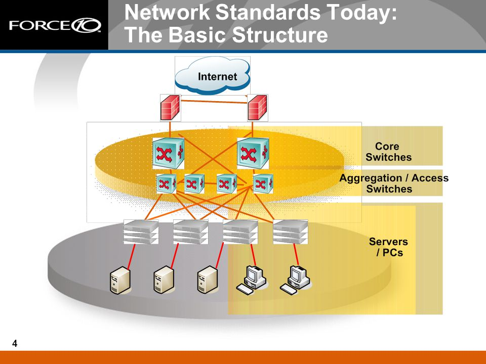 4 Network Standards Today: The Basic Structure