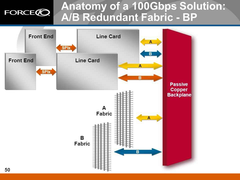 50 Passive Copper Backplane Anatomy of a 100Gbps Solution: A/B Redundant Fabric - BP A Fabric Line Card A A A A A A B B B B B B SPIx Front End SPIx Fr