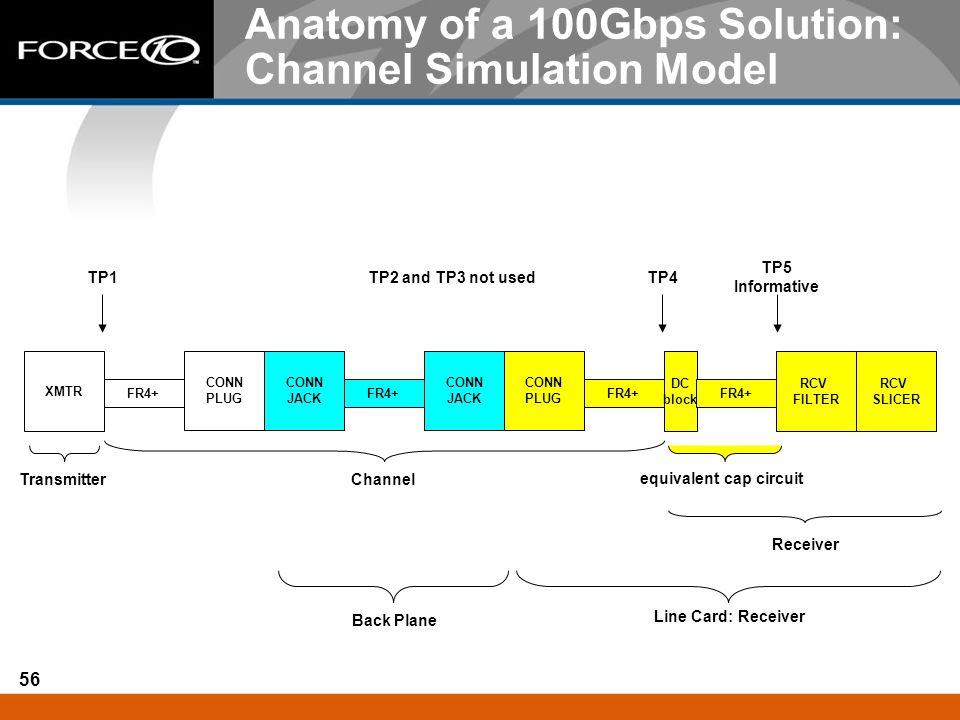 56 Anatomy of a 100Gbps Solution: Channel Simulation Model XMTR FR4+ CONN PLUG CONN JACK FR4+ CONN JACK CONN PLUG FR4+ RCV FILTER RCV SLICER Transmitt