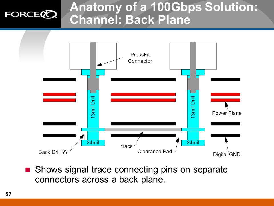 57 Anatomy of a 100Gbps Solution: Channel: Back Plane Shows signal trace connecting pins on separate connectors across a back plane.