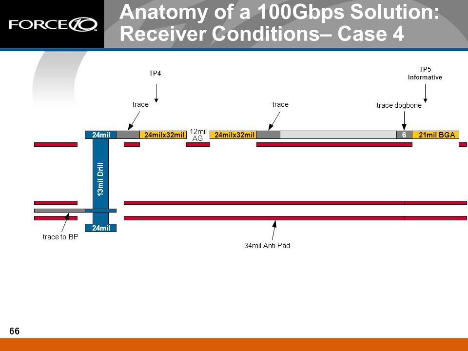 66 Anatomy of a 100Gbps Solution: Receiver Conditions– Case 4 TP4 TP5 Informative 13mil Drill 24mil 24milx32mil 21mil BGA6 12mil AG trace to BP trace