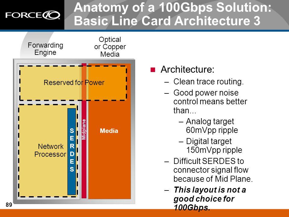 89 Midplane Media Forwarding Engine Optical or Copper Media Reserved for Power Network Processor SERDESSERDES Anatomy of a 100Gbps Solution: Basic Lin