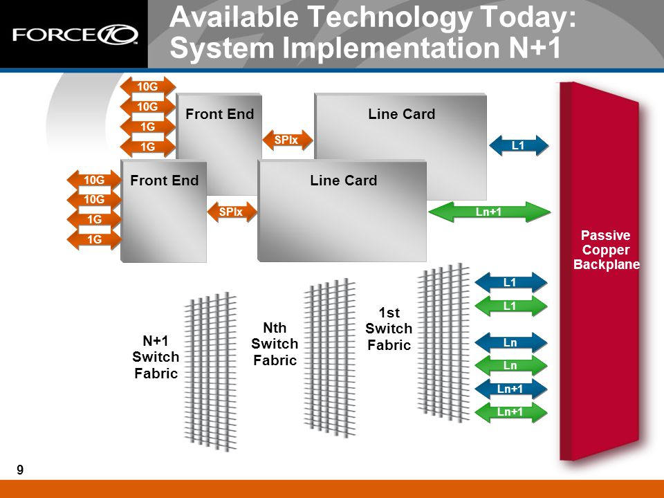 9 Available Technology Today: System Implementation N+1 Front End Passive Copper Backplane 1st Switch Fabric Line Card L1 Ln+1 SPIx Front End SPIx Nth