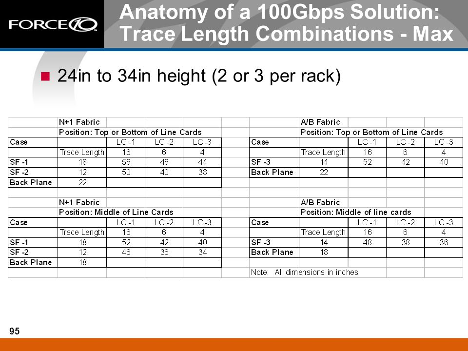 95 Anatomy of a 100Gbps Solution: Trace Length Combinations - Max 24in to 34in height (2 or 3 per rack)