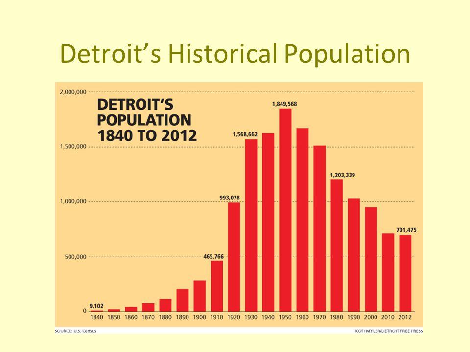 Detroit's Historical Population