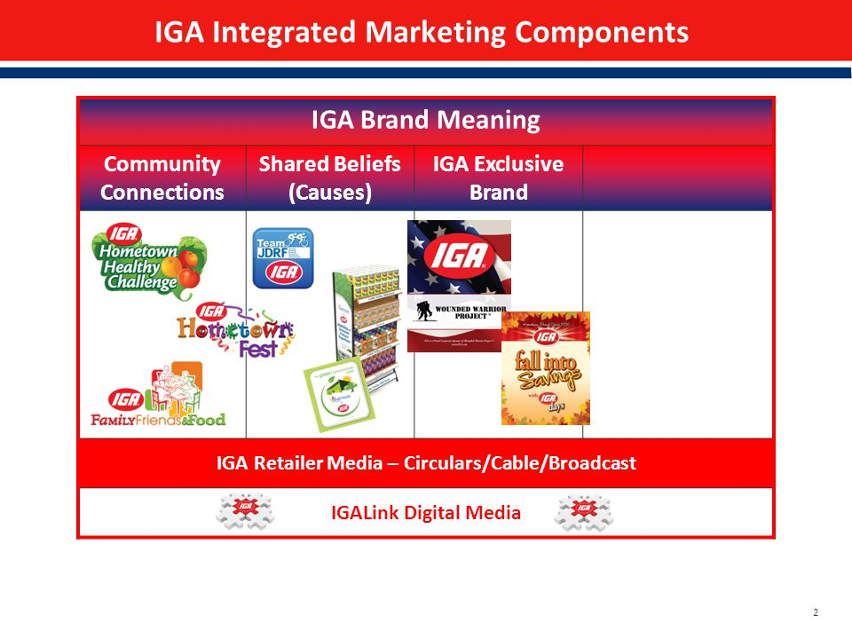 2 IGA Integrated Marketing Components IGA Brand Meaning Community Connections Shared Beliefs (Causes) IGA Exclusive Brand IGA Retailer Media – Circulars/Cable/Broadcast IGALink Digital Media