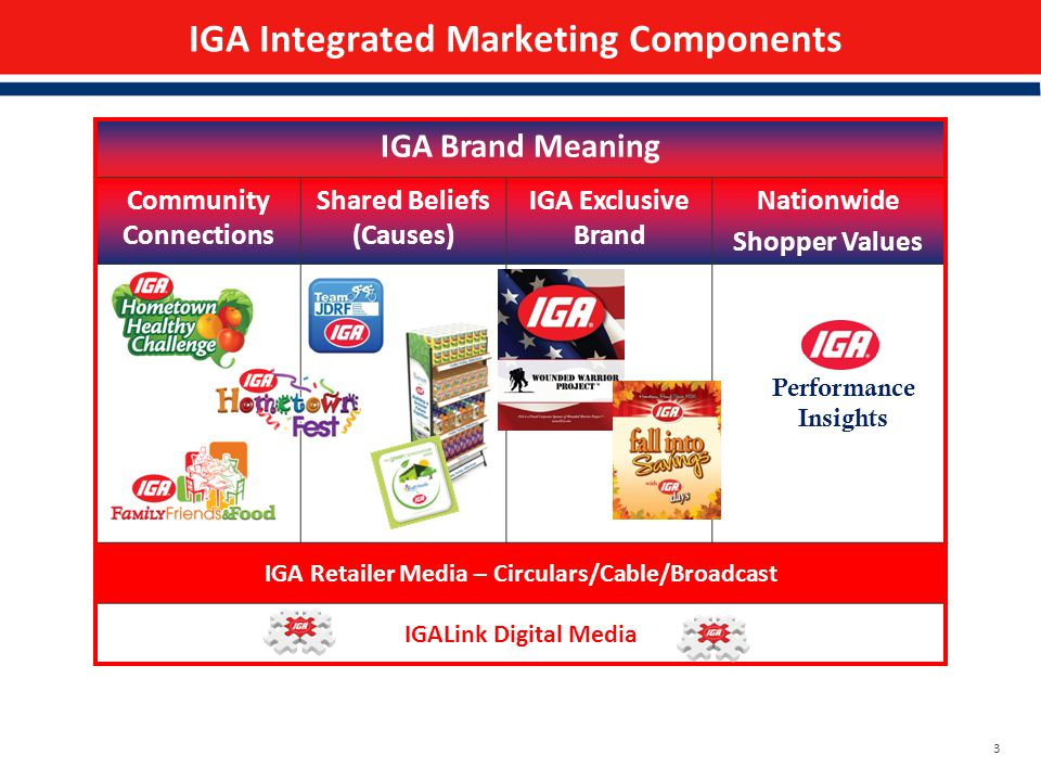 3 IGA Integrated Marketing Components IGA Brand Meaning Community Connections Shared Beliefs (Causes) IGA Exclusive Brand Nationwide Shopper Values IGA Retailer Media – Circulars/Cable/Broadcast IGALink Digital Media Performance Insights
