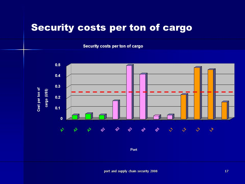 port and supply chain security 200817 Security costs per ton of cargo 0 0.1 0.2 0.3 0.4 0.5 Cost per ton of cargo (US$) A1 A2 A3 B2 B3 B4 B5 L1 L2 L3 L4 Port Security costs per ton of cargo