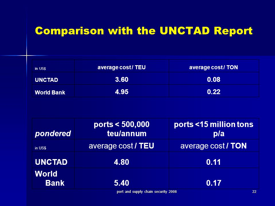 port and supply chain security 200822 Comparison with the UNCTAD Report in US$ average cost / TEUaverage cost / TON UNCTAD 3.600.08 World Bank 4.950.22 pondered ports < 500,000 teu/annum ports <15 million tons p/a in US$ average cost / TEUaverage cost / TON UNCTAD4.800.11 World Bank5.400.17
