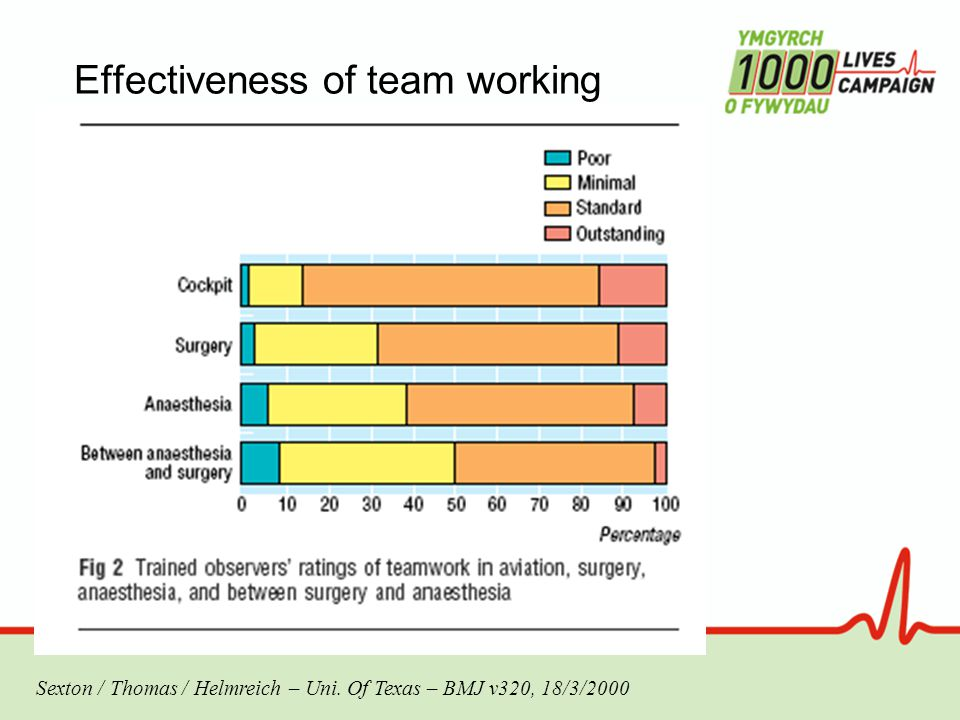 Effectiveness of team working Sexton / Thomas / Helmreich – Uni. Of Texas – BMJ v320, 18/3/2000