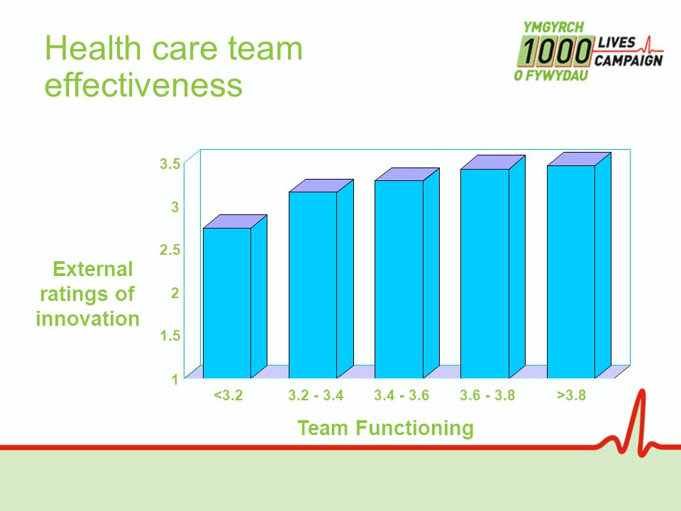 1 1.5 2 2.5 3 3.5 <3.23.2 - 3.43.4 - 3.63.6 - 3.8>3.8 Health care team effectiveness Team Functioning External ratings of innovation
