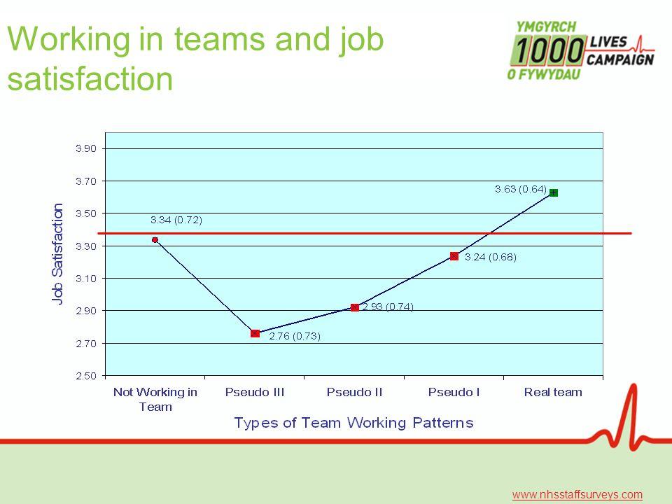 Working in teams and job satisfaction www.nhsstaffsurveys.com