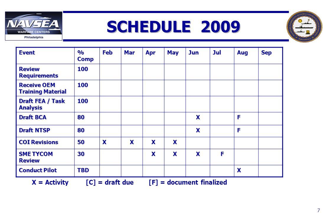 7 SCHEDULE 2009 Event % Comp FebMarAprMayJunJulAugSep Review Requirements 100 Receive OEM Training Material 100 Draft FEA / Task Analysis 100 Draft BC