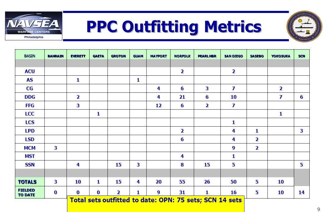 9 PPC Outfitting Metrics BASINBAHRAINEVERETTGAETAGROTONGUAMMAYPORTNORFOLK PEARL HBR SAN DIEGO SASEBOYOKOSUKASCN ACU 2 2 AS 1 1 CG 4637 2 DDG 2 421610