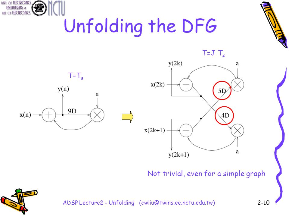 ADSP Lecture2 - Unfolding (cwliu@twins.ee.nctu.edu.tw)2-10 Unfolding the DFG T=T s T=J T s Not trivial, even for a simple graph