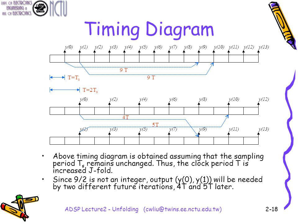 ADSP Lecture2 - Unfolding (cwliu@twins.ee.nctu.edu.tw)2-18 Timing Diagram Above timing diagram is obtained assuming that the sampling period T s remains unchanged.
