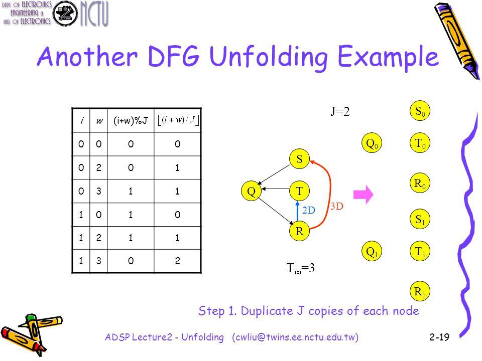 ADSP Lecture2 - Unfolding (cwliu@twins.ee.nctu.edu.tw)2-19 Another DFG Unfolding Example Q S T R 3D 2D Q0Q0 S0S0 T0T0 R0R0 Q1Q1 S1S1 T1T1 R1R1 J=2 T  =3 iw(i+w)%J 0000 0201 0311 1010 1211 1302 Step 1.