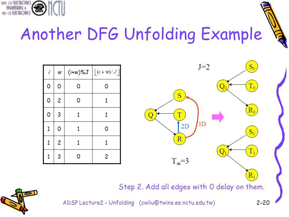 ADSP Lecture2 - Unfolding (cwliu@twins.ee.nctu.edu.tw)2-20 Another DFG Unfolding Example Q S T R 3D 2D Q0Q0 S0S0 T0T0 R0R0 Q1Q1 S1S1 T1T1 R1R1 J=2 T  =3 iw(i+w)%J 0000 0201 0311 1010 1211 1302 Step 2.