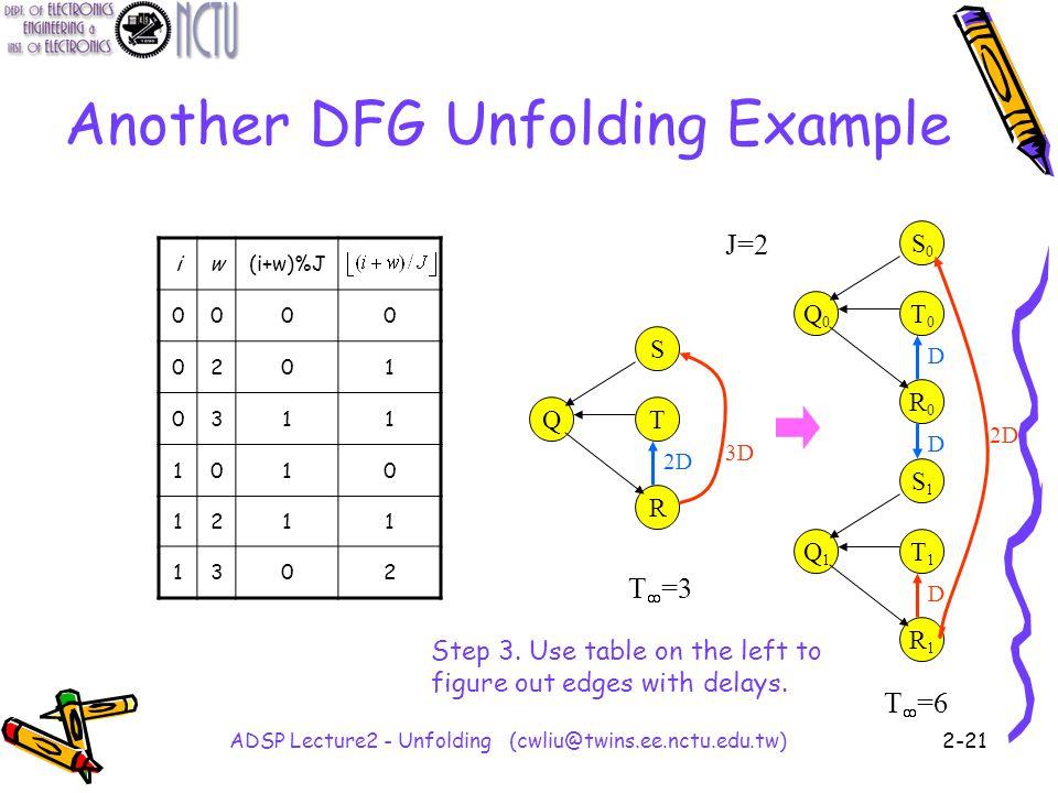 ADSP Lecture2 - Unfolding (cwliu@twins.ee.nctu.edu.tw)2-21 Another DFG Unfolding Example Q S T R 3D 2D Q0Q0 S0S0 T0T0 R0R0 D Q1Q1 S1S1 T1T1 R1R1 D D J=2 T  =3 T  =6 iw(i+w)%J 0000 0201 0311 1010 1211 1302 Step 3.