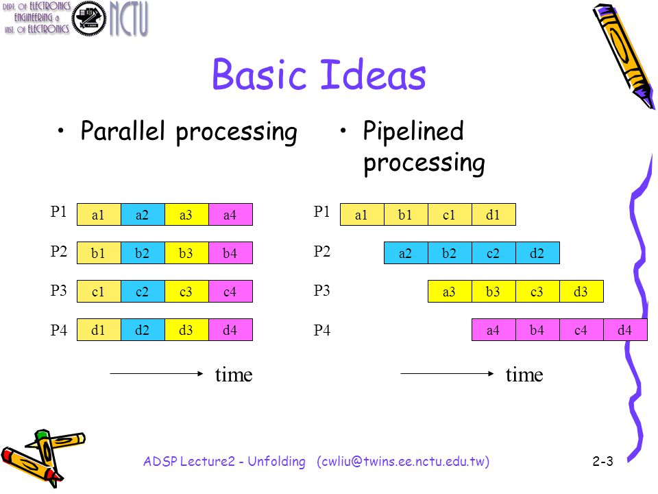 ADSP Lecture2 - Unfolding (cwliu@twins.ee.nctu.edu.tw)2-3 Basic Ideas Parallel processingPipelined processing a1a2a3a4 b1b2b3b4 c1c2c3c4 d1d2d3d4 a1b1c1d1 a2b2c2d2 a3b3c3d3 a4b4c4d4 P1 P2 P3 P4 P1 P2 P3 P4 time