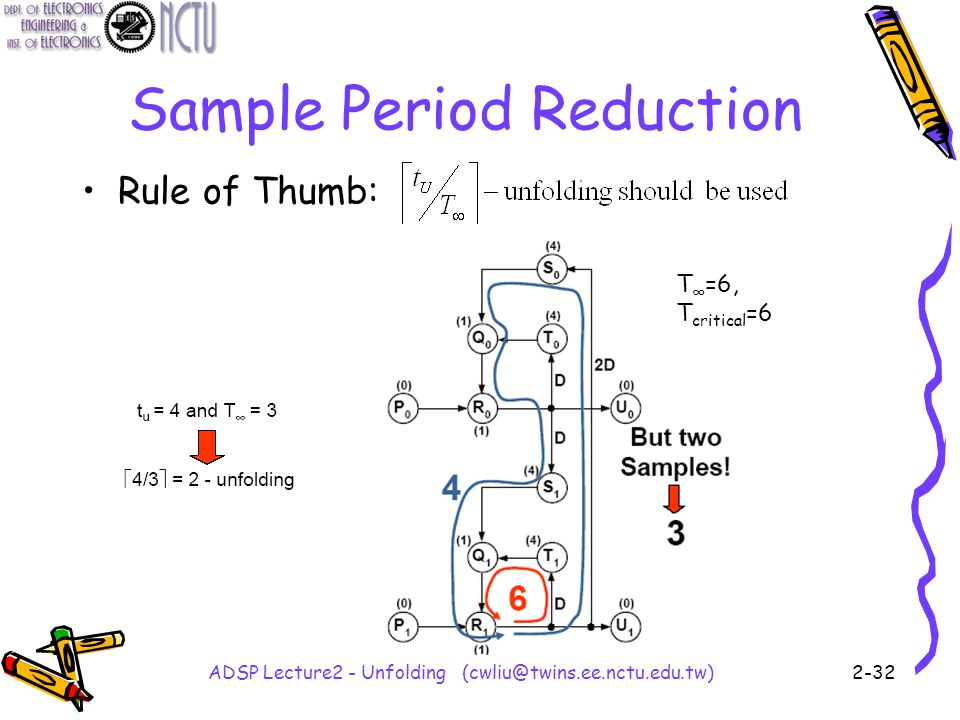 ADSP Lecture2 - Unfolding (cwliu@twins.ee.nctu.edu.tw)2-32 Sample Period Reduction Rule of Thumb: T ∞ =6, T critical =6