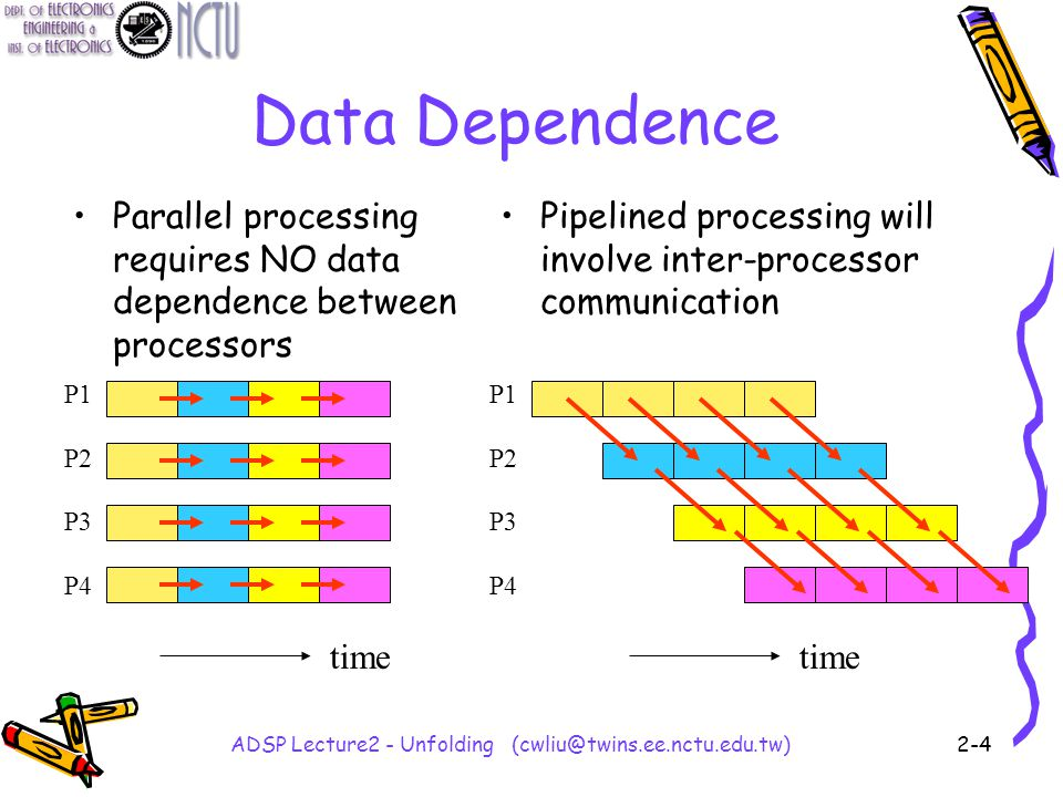 ADSP Lecture2 - Unfolding (cwliu@twins.ee.nctu.edu.tw)2-4 Data Dependence Parallel processing requires NO data dependence between processors Pipelined processing will involve inter-processor communication P1 P2 P3 P4 P1 P2 P3 P4 time