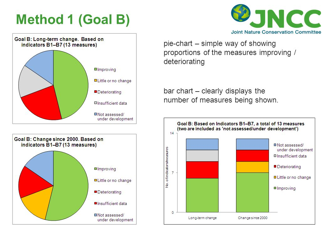 Method 1 (Goal B) pie-chart – simple way of showing proportions of the measures improving / deteriorating bar chart – clearly displays the number of m