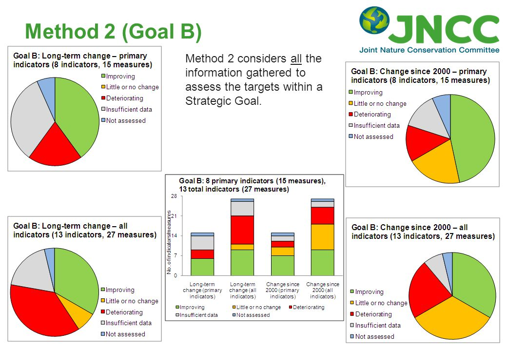 Method 2 (Goal B) Method 2 considers all the information gathered to assess the targets within a Strategic Goal.