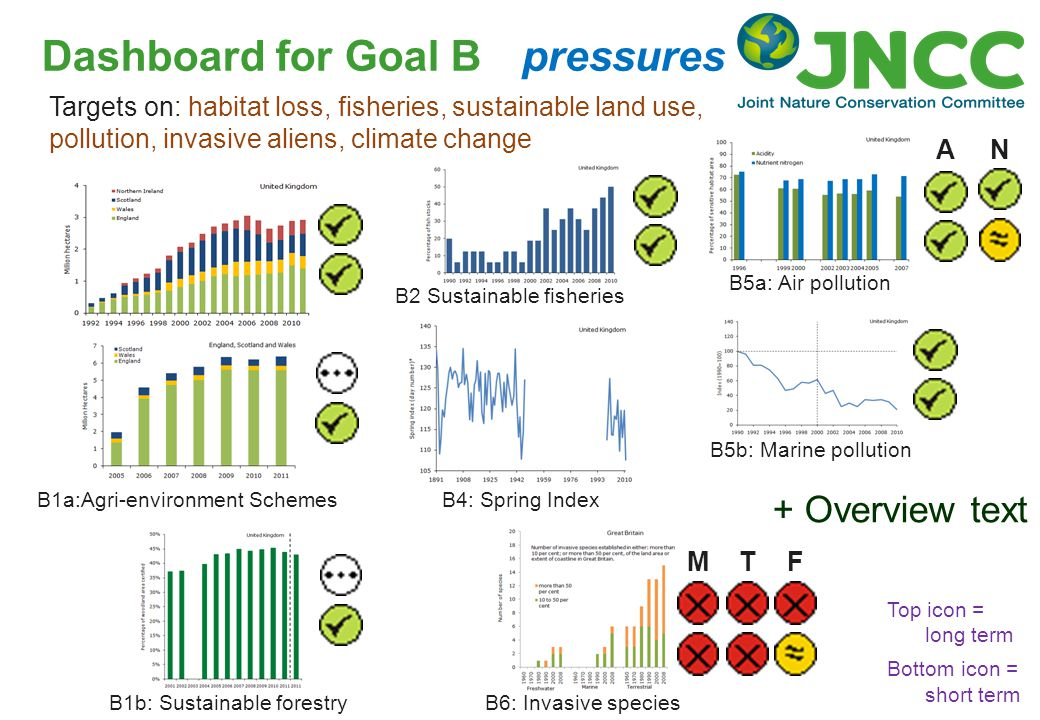 Dashboard for Goal B pressures B4: Spring Index Targets on: habitat loss, fisheries, sustainable land use, pollution, invasive aliens, climate change