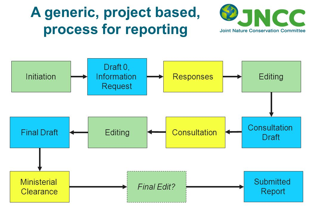 A generic, project based, process for reporting Initiation Draft 0, Information Request Editing Consultation Draft Editing Final Draft Responses Consu