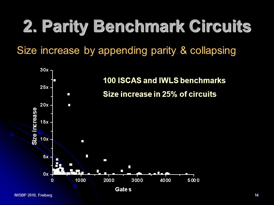 IWSBP 2010, Freiberg14 2. Parity Benchmark Circuits Size increase by appending parity & collapsing 100 ISCAS and IWLS benchmarks Size increase in 25%