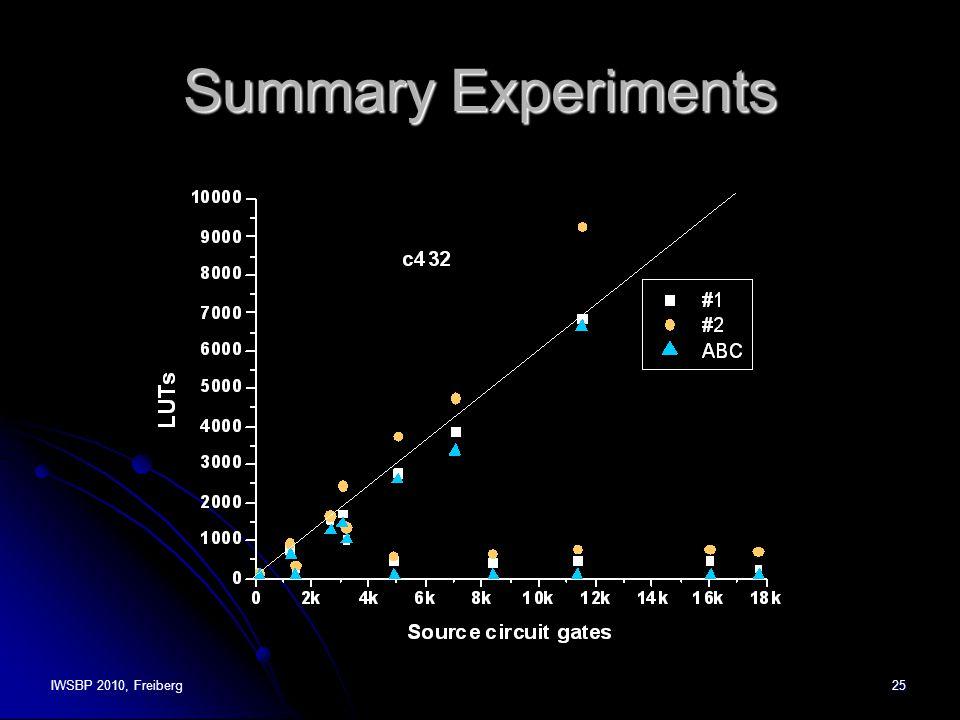 IWSBP 2010, Freiberg25 Summary Experiments