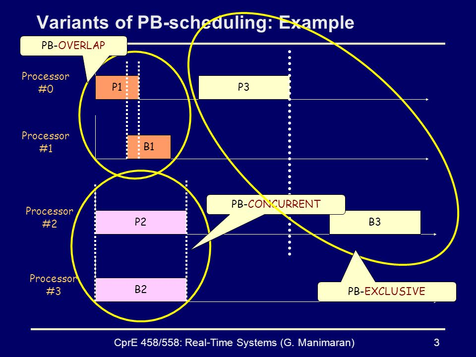 CprE 458/558: Real-Time Systems (G.Manimaran)4 Scheduling RT Tasks with FT Req.