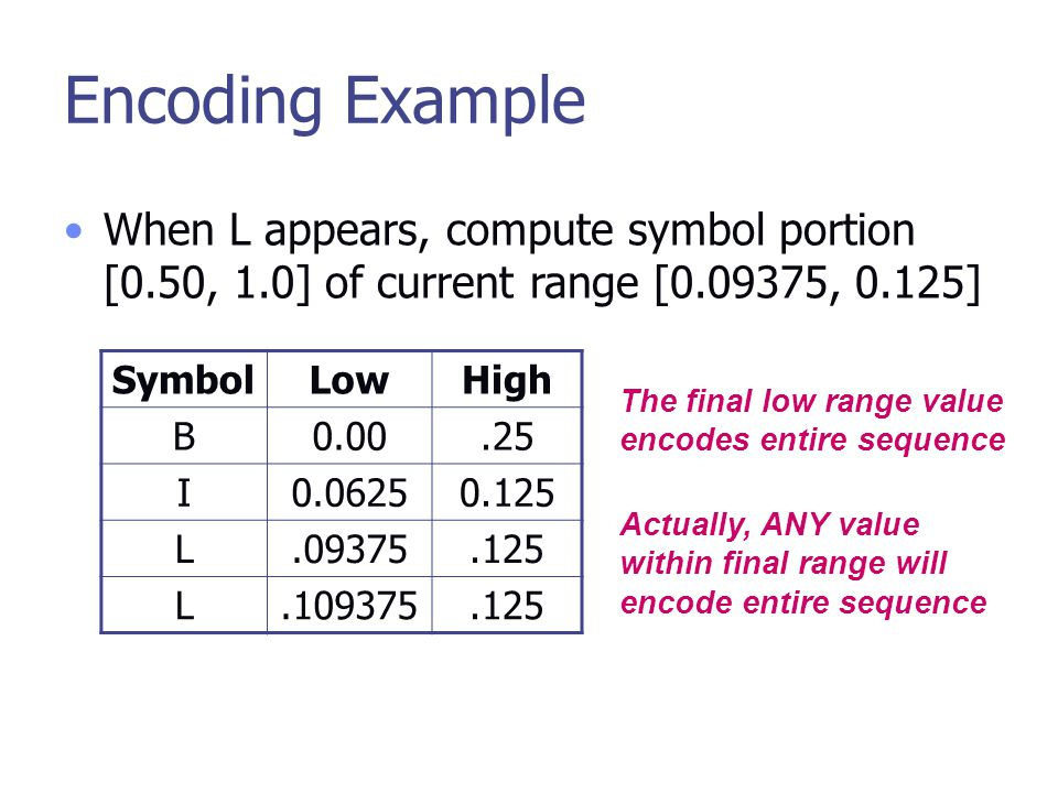 Encoding Example When L appears, compute symbol portion [0.50, 1.0] of current range [0.09375, 0.125] SymbolLowHigh B0.00.25 I0.06250.125 L.09375.125 L.109375.125 The final low range value encodes entire sequence Actually, ANY value within final range will encode entire sequence
