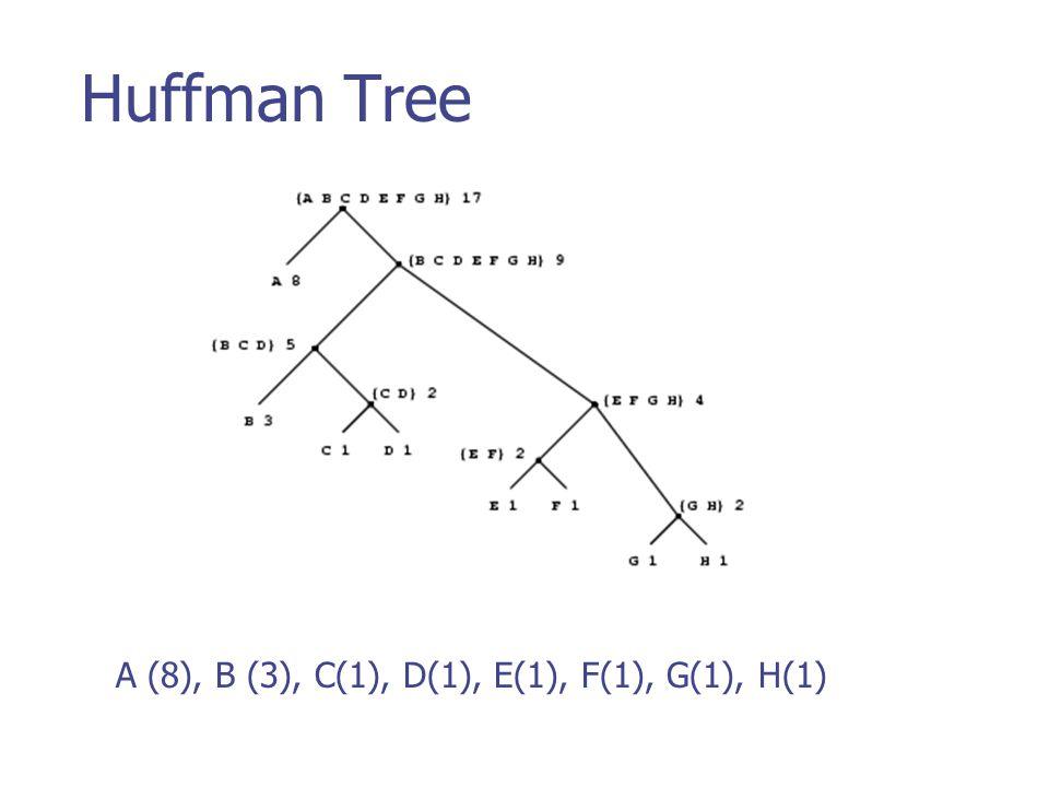 Huffman Tree A (8), B (3), C(1), D(1), E(1), F(1), G(1), H(1)