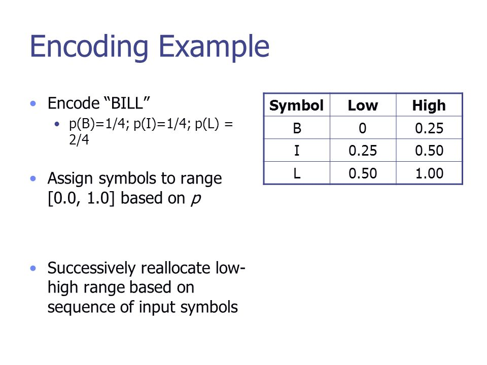 Encoding Example Encode BILL p(B)=1/4; p(I)=1/4; p(L) = 2/4 Assign symbols to range [0.0, 1.0] based on p Successively reallocate low- high range based on sequence of input symbols SymbolLowHigh B00.25 I 0.50 L 1.00