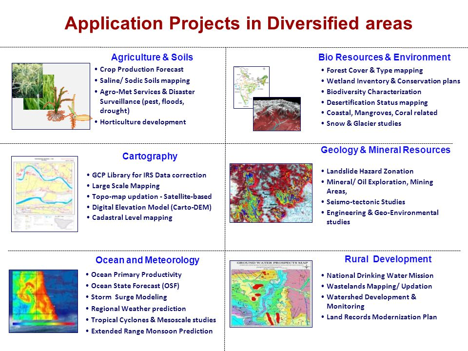 Application Projects in Diversified areas Rural Development National Drinking Water Mission Wastelands Mapping/ Updation Watershed Development & Monit