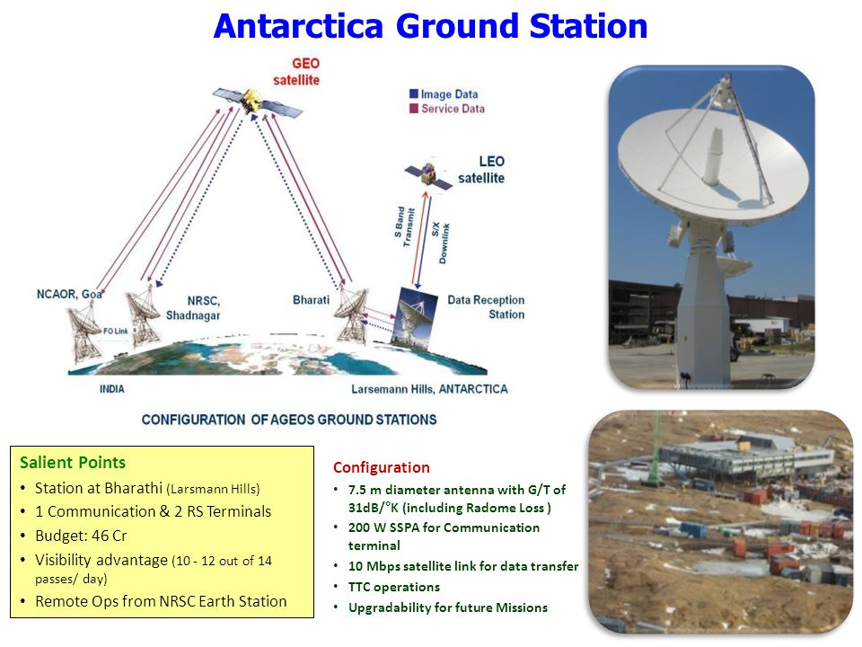 Antarctica Ground Station Salient Points Station at Bharathi (Larsmann Hills) 1 Communication & 2 RS Terminals Budget: 46 Cr Visibility advantage (10 - 12 out of 14 passes/ day) Remote Ops from NRSC Earth Station Configuration 7.5 m diameter antenna with G/T of 31dB/°K (including Radome Loss ) 200 W SSPA for Communication terminal 10 Mbps satellite link for data transfer TTC operations Upgradability for future Missions
