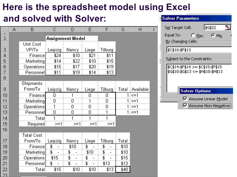 Here is the spreadsheet model using Excel and solved with Solver: