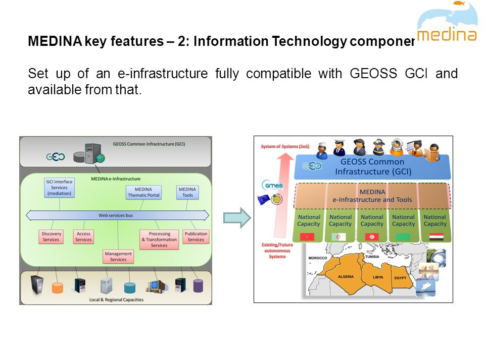 MEDINA key features – 2: Information Technology component Set up of an e-infrastructure fully compatible with GEOSS GCI and available from that.