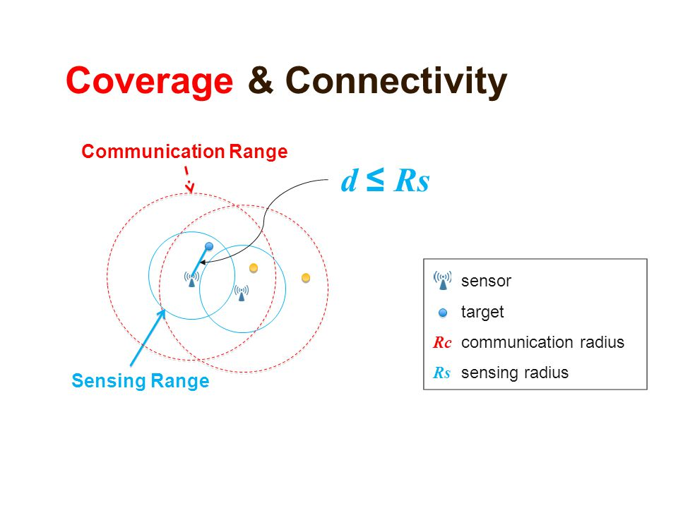Coverage & Connectivity Communication Range Sensing Range d ≤ Rs sensor target communication radius sensing radius Rc Rs