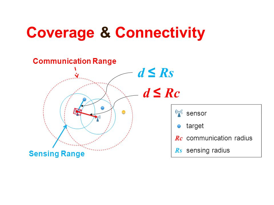 Coverage & Connectivity Communication Range Sensing Range d ≤ Rs d ≤ Rc sensor target communication radius sensing radius Rc Rs