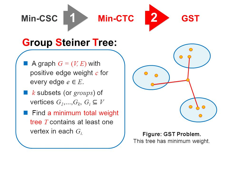 1 2 Min-CSCMin-CTCGST A graph G = (V, E) with positive edge weight c for every edge e ∈ E.