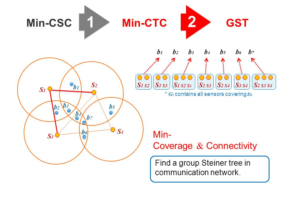 1 2 Min-CSCMin-CTCGST b3b3 b1b1 b2b2 b6b6 b5b5 b4b4 S1S1 S2S2 S3S3 S4S4 b7b7 Find a group Steiner tree in communication network.