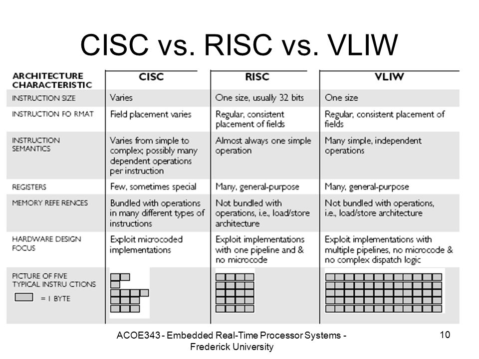 ACOE343 - Embedded Real-Time Processor Systems - Frederick University 10 CISC vs. RISC vs. VLIW