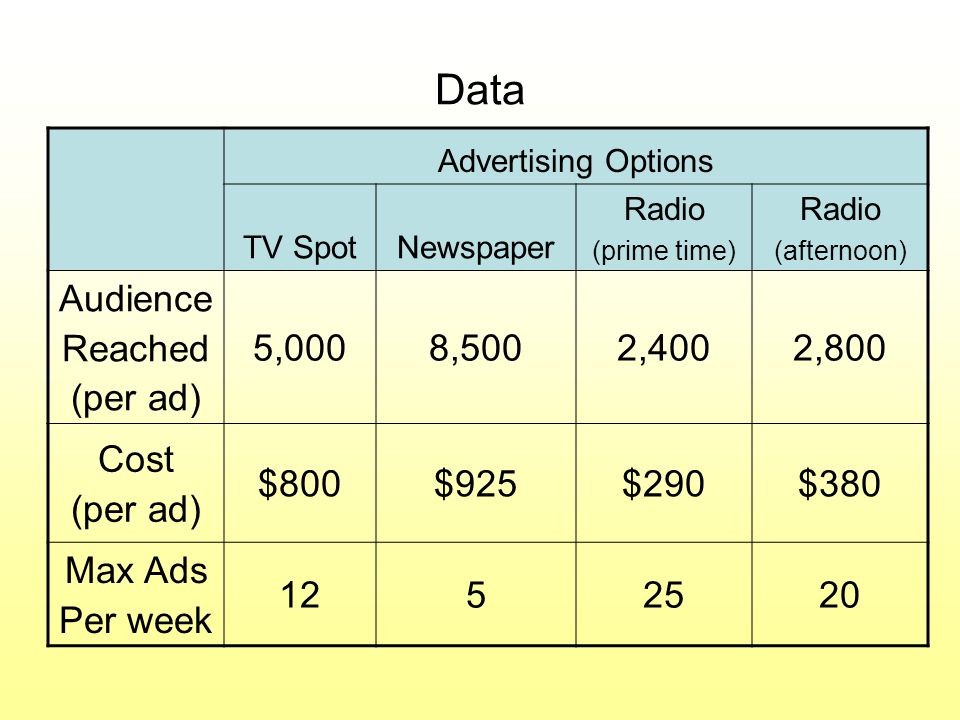 Data Advertising Options TV SpotNewspaper Radio (prime time) Radio (afternoon) Audience Reached (per ad) 5,0008,5002,4002,800 Cost (per ad) $800$925$290$380 Max Ads Per week 1252520