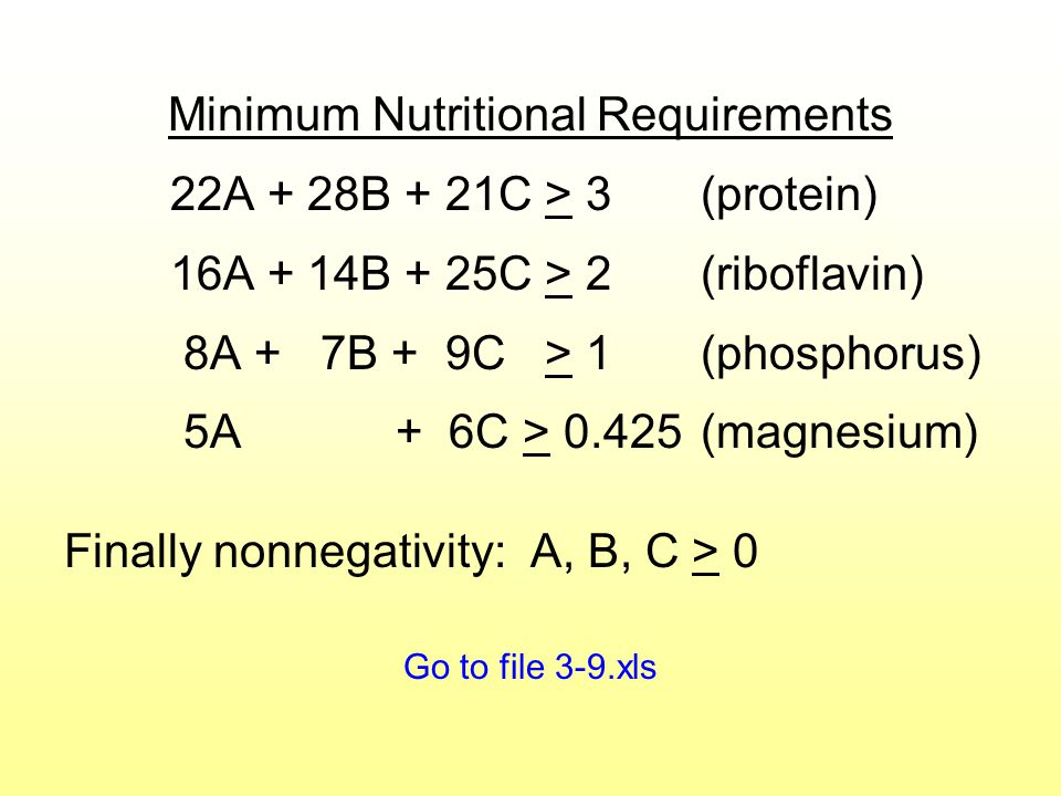 Minimum Nutritional Requirements 22A + 28B + 21C > 3(protein) 16A + 14B + 25C > 2(riboflavin) 8A + 7B + 9C > 1(phosphorus) 5A + 6C > 0.425(magnesium) Finally nonnegativity: A, B, C > 0 Go to file 3-9.xls