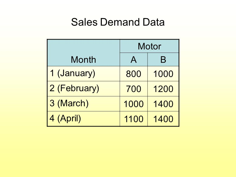 Sales Demand Data Month Motor AB 1 (January) 8001000 2 (February) 7001200 3 (March) 10001400 4 (April) 11001400