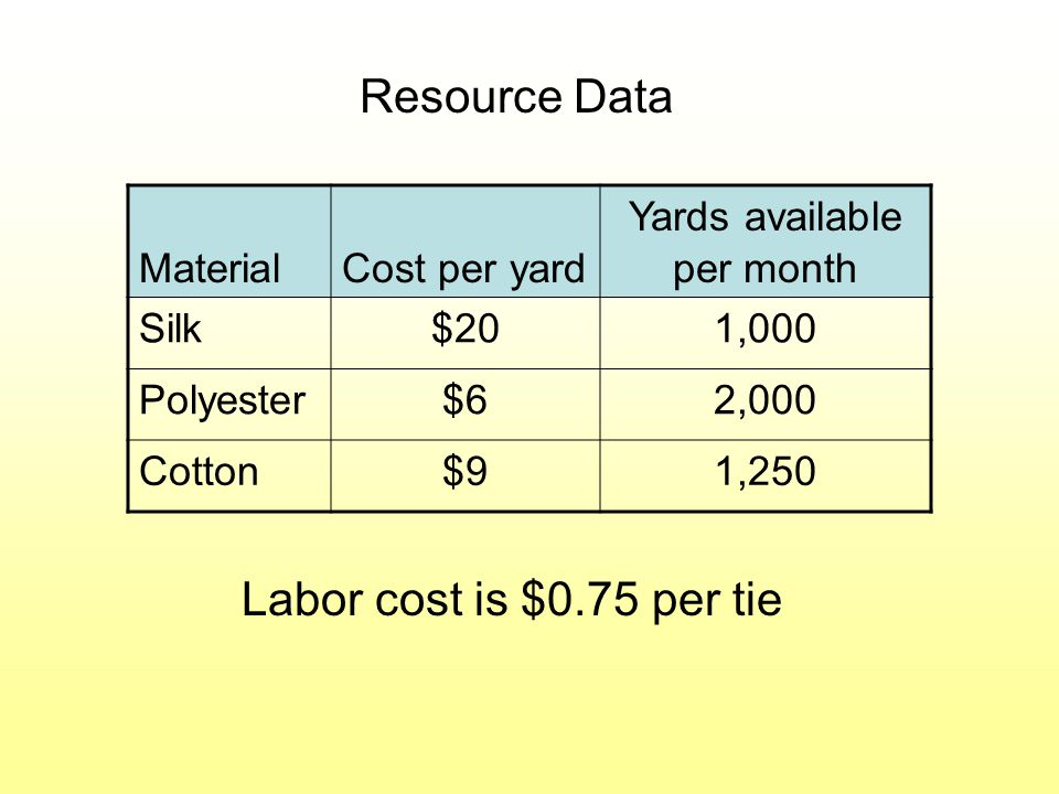 MaterialCost per yard Yards available per month Silk$201,000 Polyester$62,000 Cotton$91,250 Resource Data Labor cost is $0.75 per tie